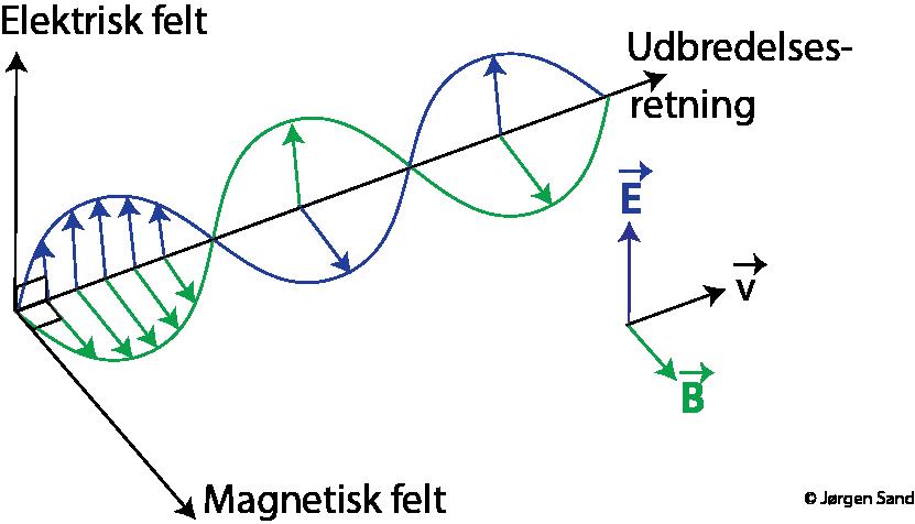 E og B felter